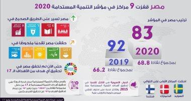 إنفوجراف.. مصر  تقفز 9 مراكز فى مؤشر التنمية المستدامة 2020
