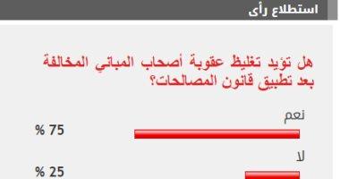 %75 من القراء يؤيدون تغليظ عقوبة أصحاب المبانى المخالفة مع بدء المصالحات