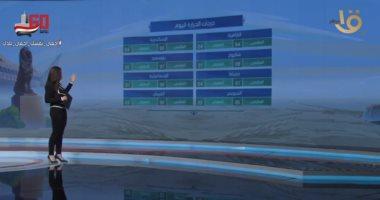 الحالة الجوية اليوم.. انخفاض طفيف بالحرارة.. والعظمى بالقاهرة 36 درجة