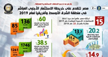 مصر الأولى في الاستثمار الأجنبي المباشر بالشرق الأوسط وأفريقيا