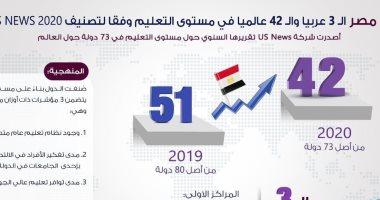 انفوجراف..مصر الثالث عربيا و 42 عالميا فى مستوى التعليم وفقا لتصنيف US News