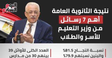 القاهرة تتفوق على المحافظات فى نتيجة أوائل الثانوية العامة بـ 9 طلاب