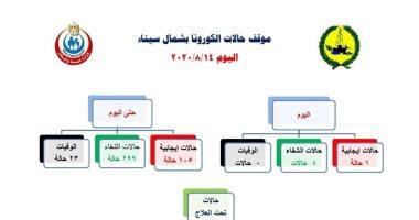 صحة شمال سيناء : شفاء 4 حالات من كورونا وتسجيل إصابة واحدة خلال 24 ساعة