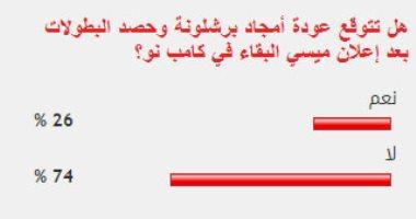 %74 من قراء اليوم السابع لا يتوقعون عودة أمجاد برشلونة ببقاء ميسي