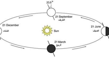 الخريف بدأ من شهر.. رئيس قسم الفلك السابق بالبحوث الفلكية يكشف لليوم السابع: هناك خلط بين بدايات فصول السنة ومنتصفها أو ذروتها.. وفلكيا 21 مارس و21 يونيو و21 سبتمبر و21 ديسمبر منتصف الفصول الأربعة وليس بدايتها