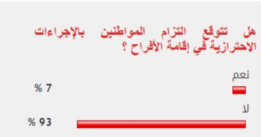 93% من القراء يتوقعون عدم التزام المواطنين بالإجراءات الاحترازية في الأفراح