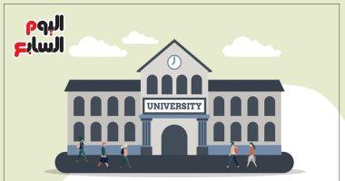 أبرز 10 شروط للالتحاق بالمدن الجامعية 2020ـ 2021.. إنفوجراف