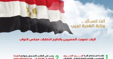 آليات تصويت المصريين بالخارج بانتخابات مجلس النواب