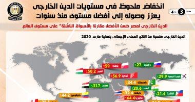 """انخفاض الدين الخارجى لمصر لأول مرة منذ أكثر من 4 سنوات فى الربع الأول من 2020.. و""""موديز"""": وجود قاعدة تمويل محلى عريضة بمصر واحتياطى قوى من النقد الأجنبى يتجاوز مدفوعات الديون الخارجية على مدار 2021.. انفوجراف"""