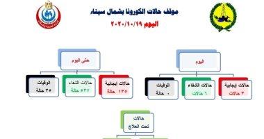 تسجيل 3 إصابات جديدة بفيروس كورونا فى شمال سيناء