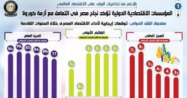 """المؤسسات الاقتصادية الدولية تؤكد نجاح مصر في التعامل مع أزمة كورونا.. الإجراءات الحكومية ساهمت فى تخفيف آثار الجائحة.. توقعات بانتعاش الاقتصاد عام 2021-2022.. و""""الإيكونوميست"""" تتوقع ارتفاع النمو الاقتصادي لـ5.3%"""