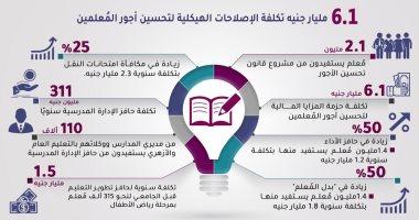 """""""معلومات الوزراء"""": الإصلاحات الهيكلية لتحسين أجور المعلمين 6.1 مليار جنيه"""