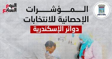 المؤشرات الإحصائية بدائرتى العطارين وسيدى جابر بالإسكندرية.. إنفوجراف
