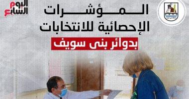 المؤشرات الإحصائية لانتخابات النواب بدوائر بنى سويف.. إنفوجراف