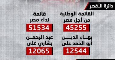 المؤشرات الإحصائية لانتخابات النواب بدوائر الأقصر.. إنفوجراف