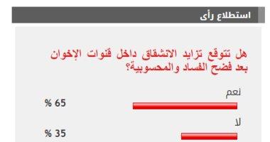 65% من القراء يتوقعون تزايد خلافات قنوات الإخوان بعد فضح الفساد والمحسوبية