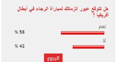 %58 من قراء اليوم السابع يتوقعون عبور الزمالك مباراة الرجاء في أبطال أفريقيا