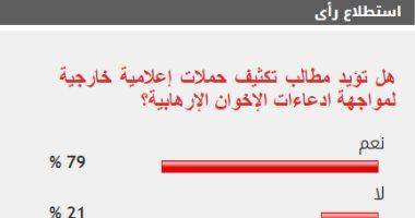 79% من القراء يطالبون بتدشين حملات إعلامية خارجية لمواجهة أكاذيب الإخوان