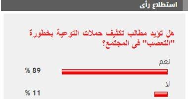 """89% من القراء يؤيدون مطالب تكثيف حملات التوعية بخطورة """"التعصب"""" فى المجتمع"""