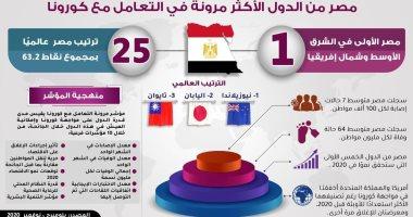 انفوجراف.. مصر من الدول الأكثر مرونة فى التعامل مع كورونا