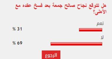 69% من قراء اليوم السابع يستبعدون نجاح صالح جمعة في تجربته الجديدة