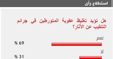 69% من القراء يؤيدون تغليظ عقوبة المتورطين في جرائم التنقيب عن الأثار