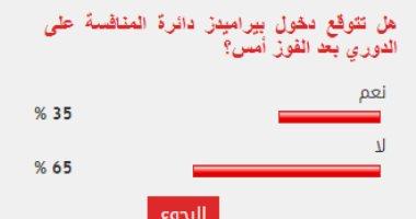 %65 من القراء يتوقعون انعدام فرص بيراميدز في المنافسة على لقب الدوري