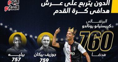 الدون يتربع على عرش هدافى كرة القدم.. إنفوجراف