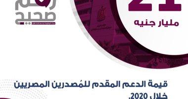 الحكومة: 21 مليار جنيه حجم الدعم المقدم للمصدرين المصريين فى 2020