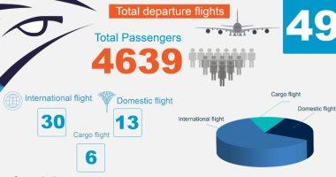 مصر للطيران تسير غدا الأربعاء 49 رحلة لنقل 4639 راكبا