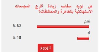 82 % من القراء يؤيدون مطالب زيادة أفرع المجمعات الاستهلاكية بالقاهرة والمحافظات