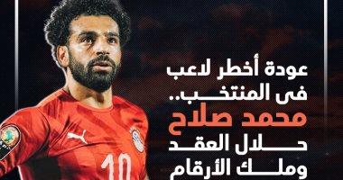 محمد صلاح ملك الأرقام القياسية يظهر مع البدرى لأول مرة أمام كينيا.. إنفو جراف