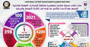 مصر تنشئ مجمعاً صناعيا تكنولوجيا متكاملا للإصدارات المؤمنة.. إنفوجراف