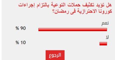 90% من القراء يؤيدون تكثيف حملات التوعية بالتزام إجراءات كورونا في رمضان