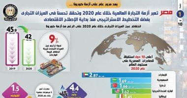 مصر تعبر أزمة التجارة العالمية بـ2020 وتحقق تحسنا بالميزان التجارى.. إنفوجراف