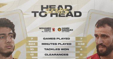 """""""كاف"""" يكشف عن مقارنة رقمية بين محمد هاني والنقاز قبل معركة أبطال أفريقيا"""
