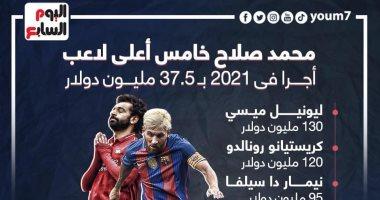 """محمد صلاح خامس أعلى لاعب أجراً فى 2021 بــ588 مليون جنيه..""""إنفو جراف"""""""
