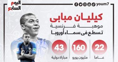 """نجوم يورو 2020.. مبابى أمل جماهير فرنسا فى التتويج باللقب """"إنفو جراف"""""""