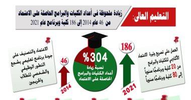 7 سنوات إنجازات بالتعليم العالى..زيادة عدد الكليات والبرامج الحاصلة على الاعتماد