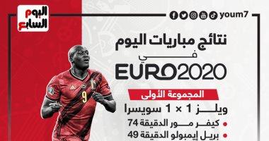 نتائج مباريات السبت في يورو 2020.. إنفوجراف