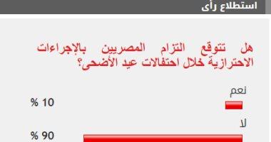 %90من القراء يتوقعون تخلى المواطنين عن الإجراءات الاحترازية خلال العيد