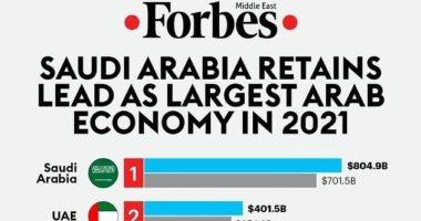 """""""فوربس"""" تختار الاقتصاد المصرى ثالث أفضل اقتصاد عربي فى 2021"""