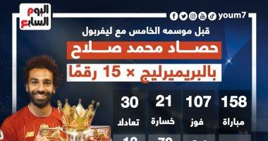 حصاد هجومى مثير لـ محمد صلاح مع ليفربول فى الدوري الإنجليزي.. إنفوجراف