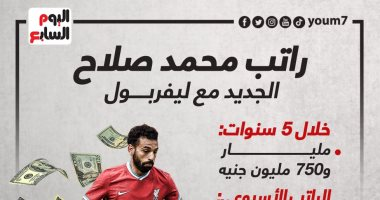 ليفربول يرصد مليار و750 مليون جنيه راتب لـ محمد صلاح حتى 2026.. إنفوجراف