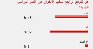 52% من القراء يستبعدون تراجع شغب الإخوان فى العام الدراسى الجديد