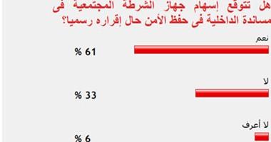 61% من القراء يتوقعون إسهام جهاز الشرطة المجتمعية فى حفظ الأمن