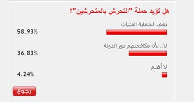 58 % من قراء اليوم السابع يؤيدون حملة التحرش بالمتحرشين