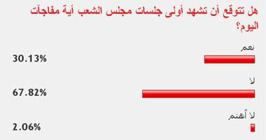 67.85% من القراء توقعوا عدم حدوث مفاجآت بأولى جلسات مجلس الشعب