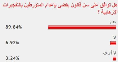89.84% يؤيدون سن قانون يقضى بإعدام المتورطين بالتفجيرات الإرهابية