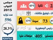 100 معلومة عن برلمان 2015.. ننشر كل ما يجب معرفته عن مجلس النواب.. عدد نوابه 596 منهم 555 منتخبين.. و87 امرأة منها 73 نائبة بالانتخاب.. 19 حزبا بعدد 273 نائبا بنسبة 43%.. و56 نائبا أقل من 35 عاما